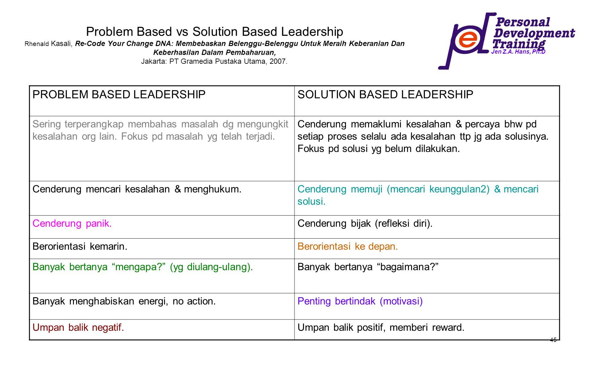 Jen Z.A. Hans, Ph.D 45 Problem Based vs Solution Based Leadership Rhenald Kasali, Re-Code Your Change DNA: Membebaskan Belenggu-Belenggu Untuk Meraih
