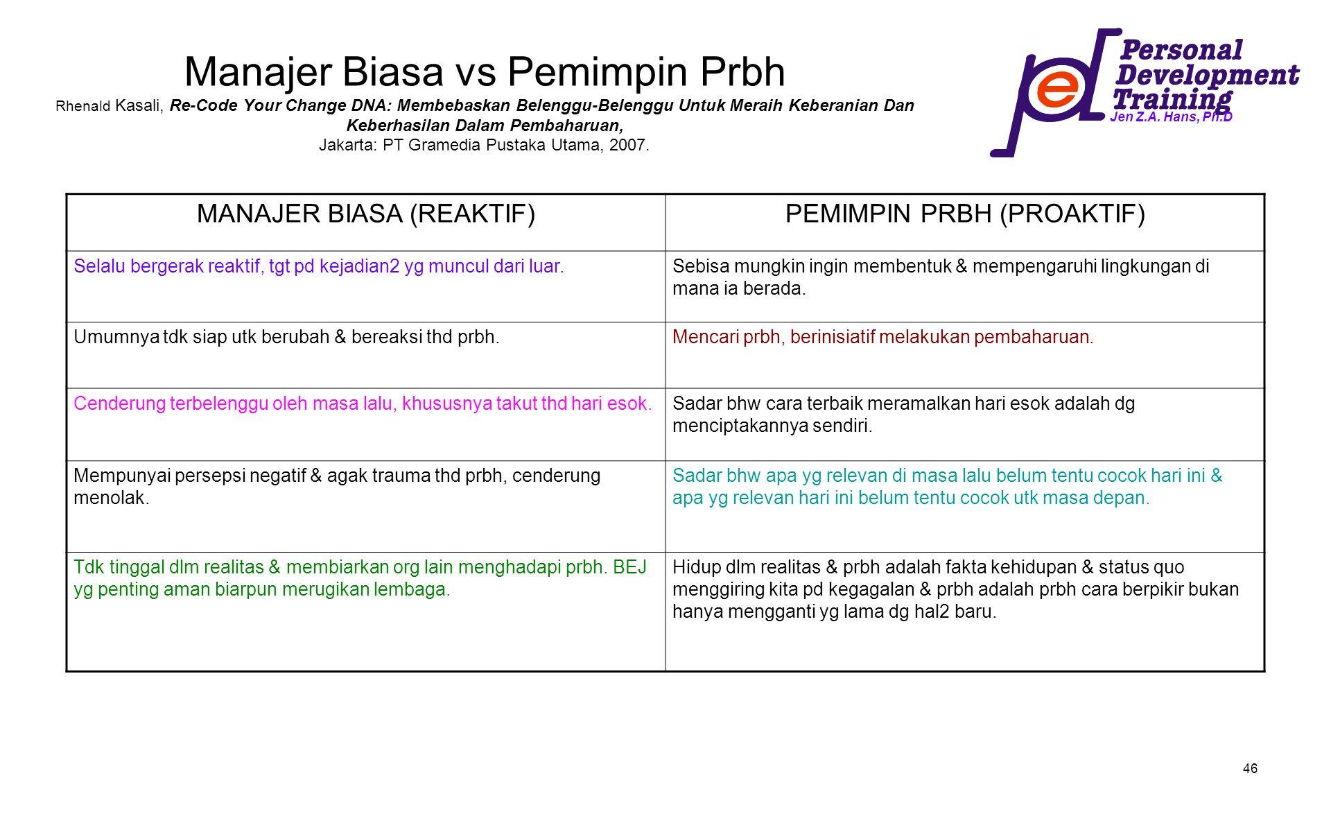 Jen Z.A. Hans, Ph.D 46 Manajer Biasa vs Pemimpin Prbh Rhenald Kasali, Re-Code Your Change DNA: Membebaskan Belenggu-Belenggu Untuk Meraih Keberanian D
