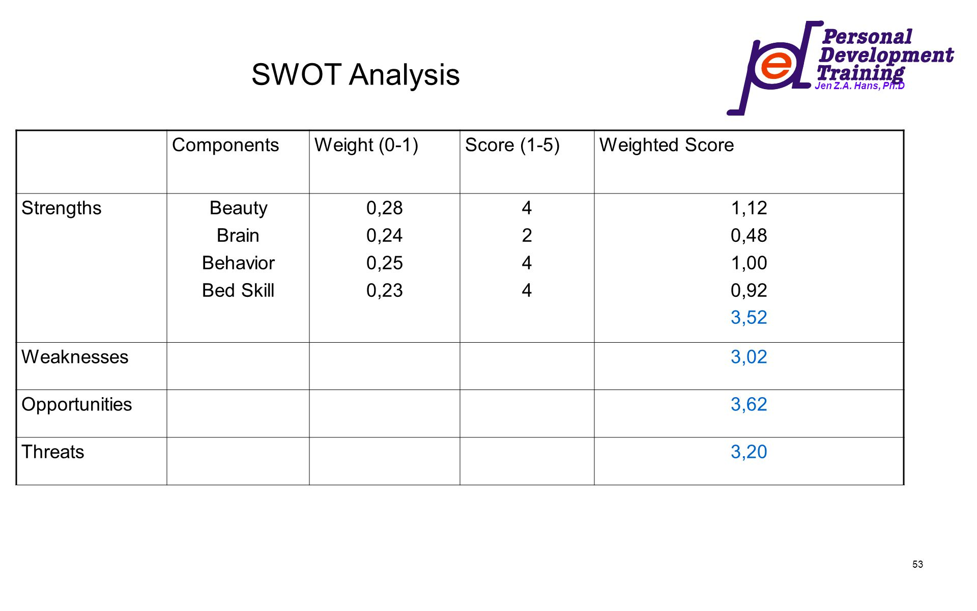Jen Z.A. Hans, Ph.D 53 SWOT Analysis ComponentsWeight (0-1)Score (1-5)Weighted Score StrengthsBeauty Brain Behavior Bed Skill 0,28 0,24 0,25 0,23 4244