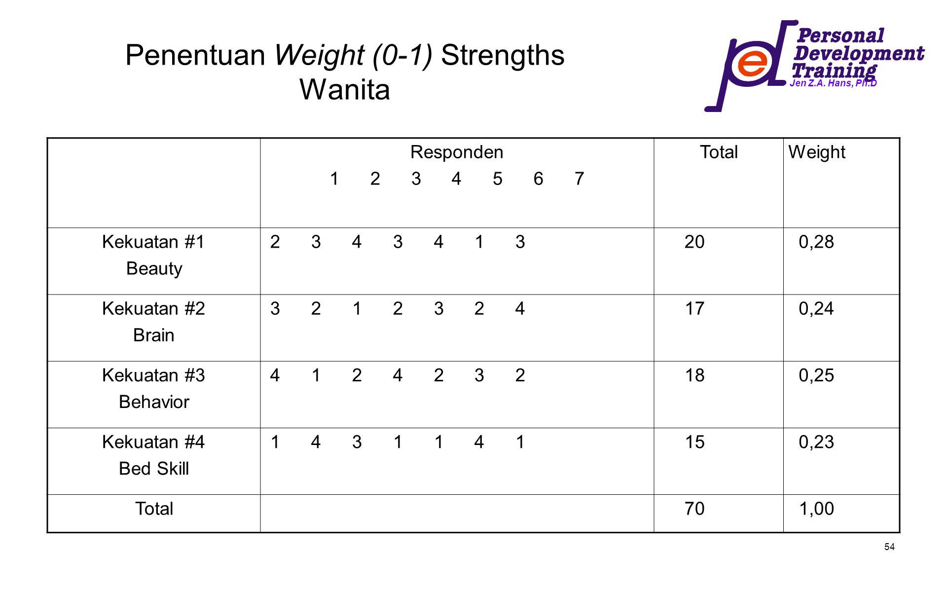 Jen Z.A. Hans, Ph.D 54 Penentuan Weight (0-1) Strengths Wanita Responden 1 2 3 4 5 6 7 TotalWeight Kekuatan #1 Beauty 2 3 4 3 4 1 3 20 0,28 Kekuatan #