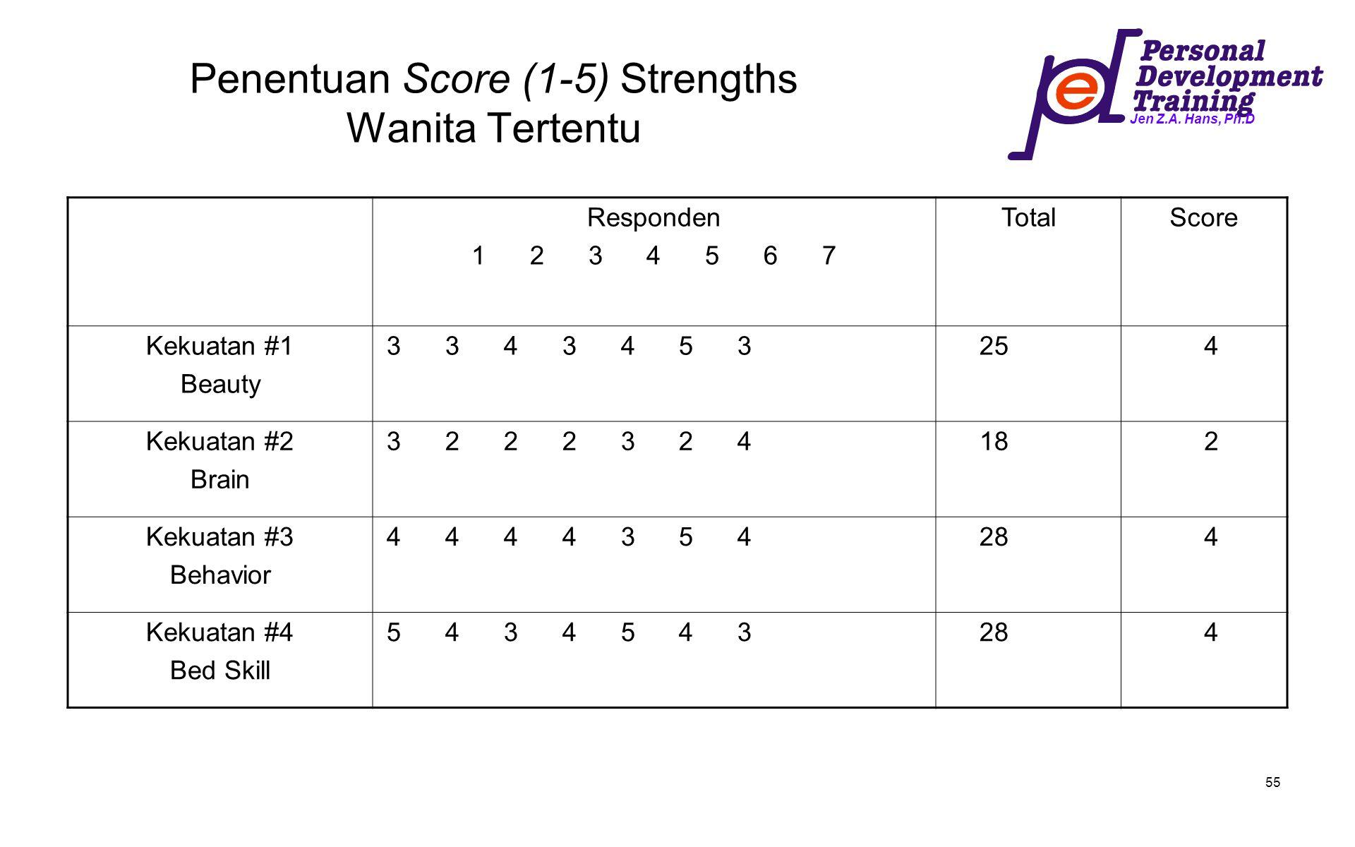 Jen Z.A. Hans, Ph.D 55 Penentuan Score (1-5) Strengths Wanita Tertentu Responden 1 2 3 4 5 6 7 TotalScore Kekuatan #1 Beauty 3 3 4 3 4 5 3 25 4 Kekuat