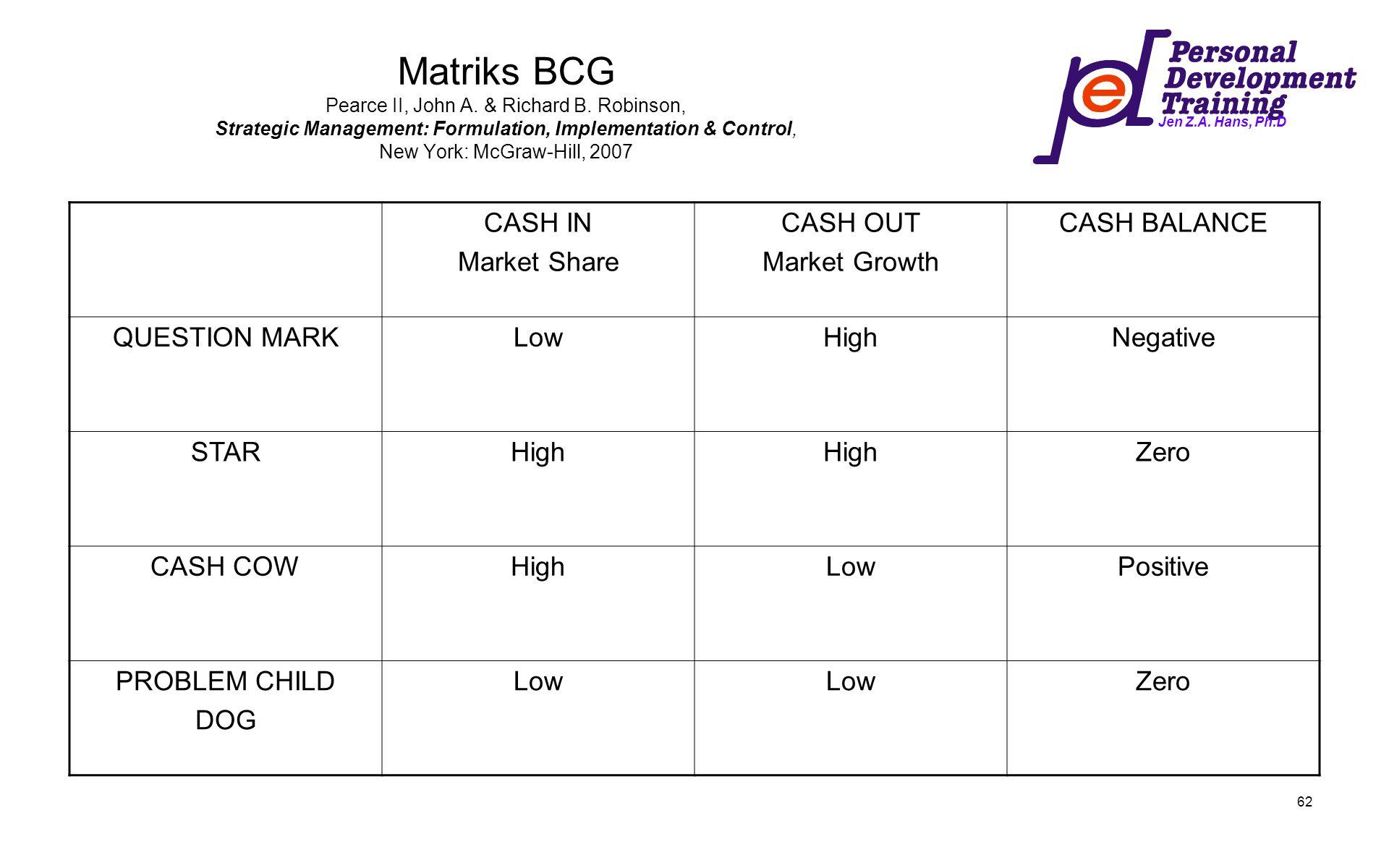 Jen Z.A. Hans, Ph.D 62 Matriks BCG Pearce II, John A. & Richard B. Robinson, Strategic Management: Formulation, Implementation & Control, New York: Mc