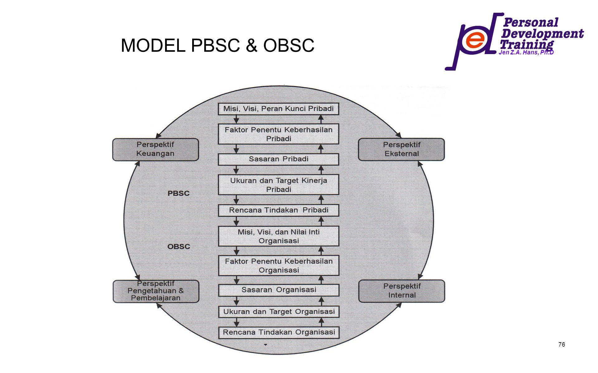 Jen Z.A. Hans, Ph.D 76 MODEL PBSC & OBSC