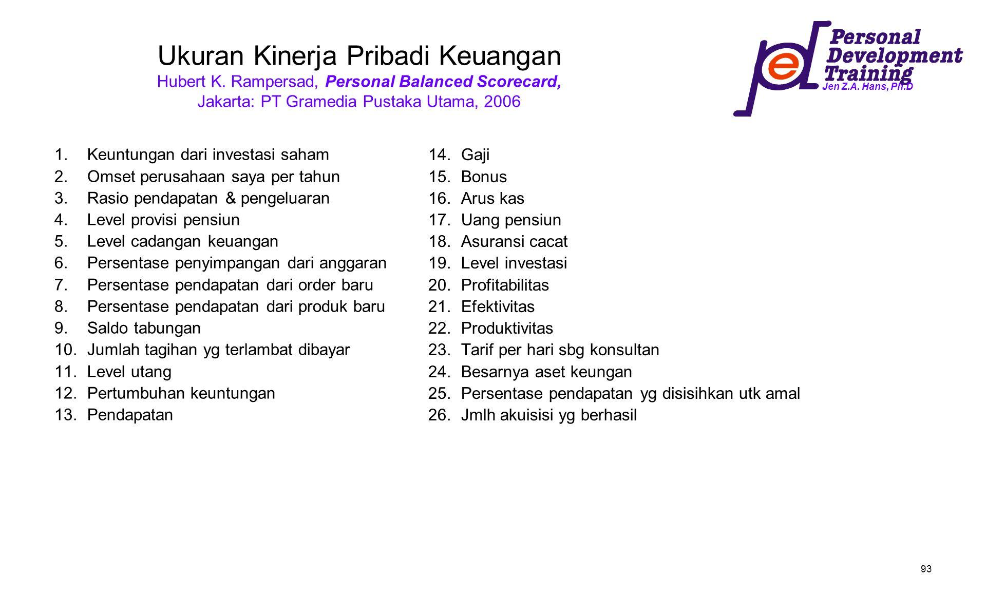 Jen Z.A. Hans, Ph.D 93 Ukuran Kinerja Pribadi Keuangan Hubert K. Rampersad, Personal Balanced Scorecard, Jakarta: PT Gramedia Pustaka Utama, 2006 1.Ke