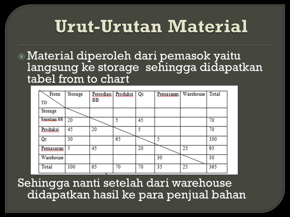  Material diperoleh dari pemasok yaitu langsung ke storage sehingga didapatkan tabel from to chart Sehingga nanti setelah dari warehouse didapatkan h
