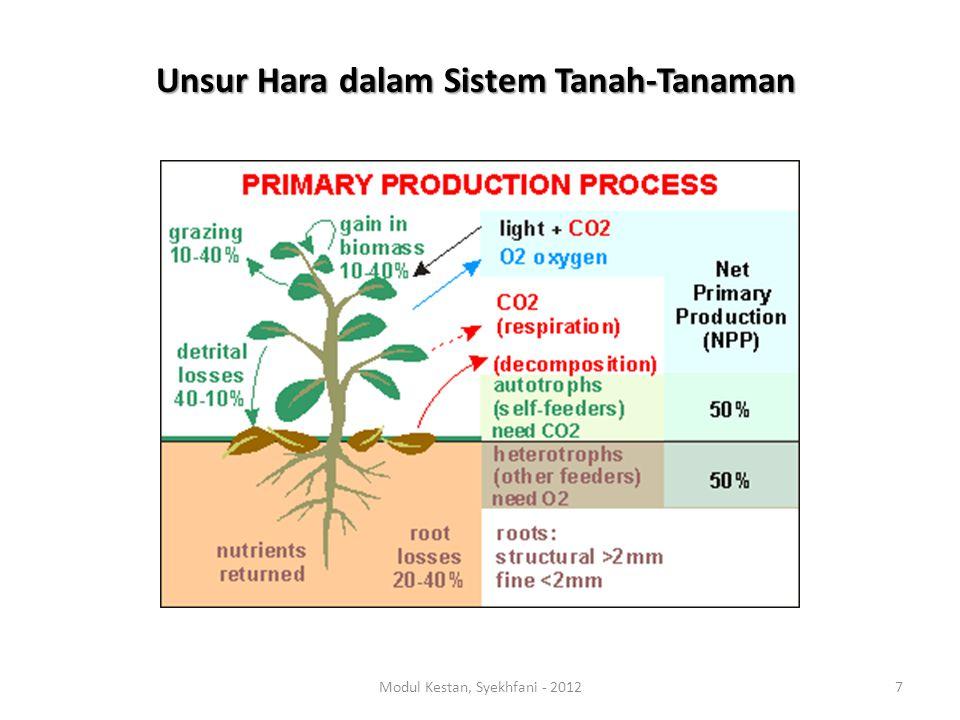 Unsur Unsur Tanah (Total) Tanah Terekstrak) (ppm) Tanaman P0.05 - 0.25 % P 2 O 5 0,5 – 5000,03 - 1.0% K0,1 - 4 % O50 - 4 0000,2 - 10.0% Ca2.5 % CaO100 - 15 0000,1- 10.0% Mg0,1 - 2 % MgO10 - 3 0000,05 - 2% S0,05 - 0.4 % SO 3 5 - 500,1 - 1% Fe0,1 - 8 % Fe 2 O 3 10 - 1 00020 - 200 ppm Mn0-0.5% MnO2 - 5005-5000 ppm Cu2-200(1-1000) ppm0.5 – 1001-25 ppm Zn10-300 ppm1 - 1005-300 ppm, (5-1500) ppm B3-200 ppm0.1 - 210-100 ppm, (5-1500) ppm Mo0.2-5%0.5 –100.01-25 ppm Angka di antara kurung ( ), adalah kisaran yang pernah dilaporkan Tabel 2.