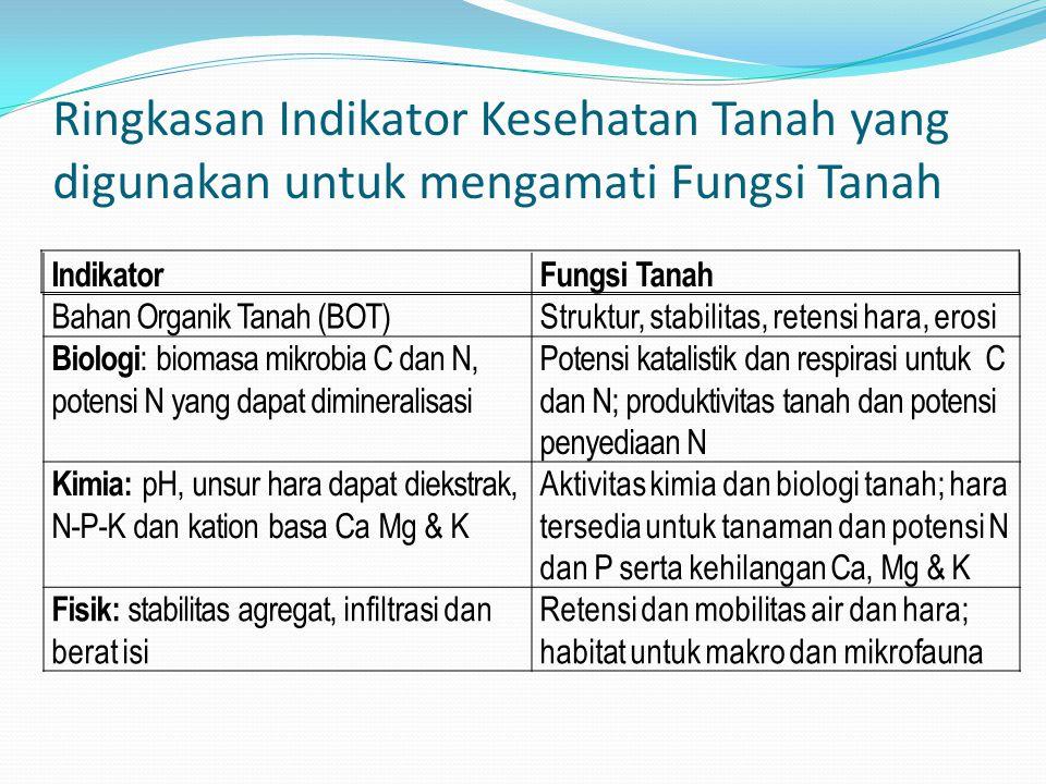 Ringkasan Indikator Kesehatan Tanah yang digunakan untuk mengamati Fungsi Tanah IndikatorFungsi Tanah Bahan Organik Tanah (BOT)Struktur, stabilitas, retensi hara, erosi Biologi : biomasa mikrobia C dan N, potensi N yang dapat dimineralisasi Potensi katalistik dan respirasi untuk C dan N; produktivitas tanah dan potensi penyediaan N Kimia: pH, unsur hara dapat diekstrak, N-P-K dan kation basa Ca Mg & K Aktivitas kimia dan biologi tanah; hara tersedia untuk tanaman dan potensi N dan P serta kehilangan Ca, Mg & K Fisik: stabilitas agregat, infiltrasi dan berat isi Retensi dan mobilitas air dan hara; habitat untuk makro dan mikrofauna