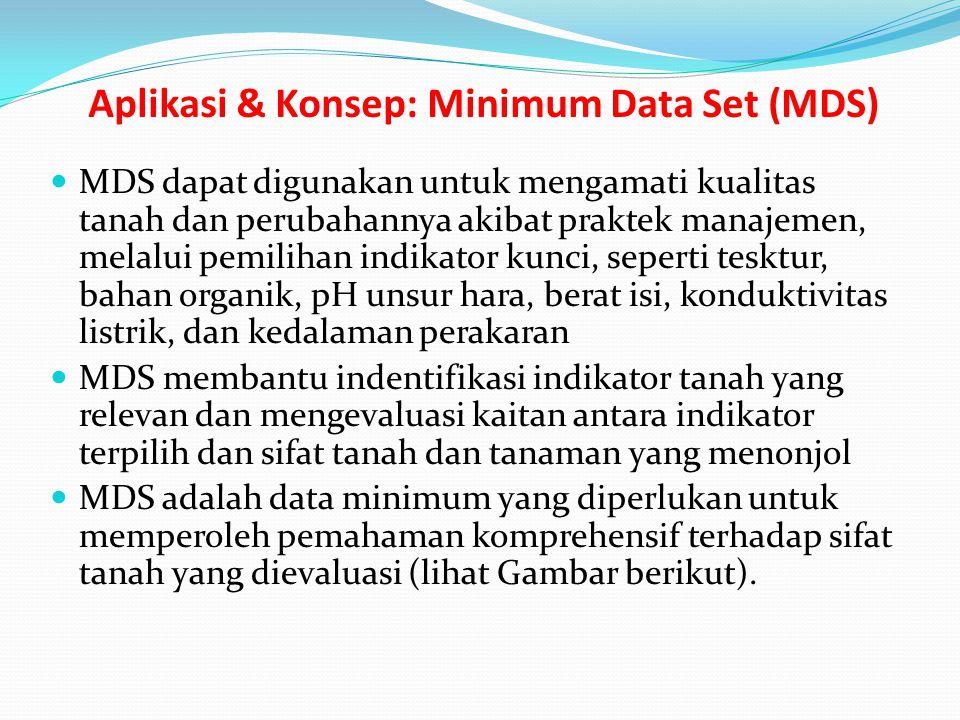 Aplikasi & Konsep: Minimum Data Set (MDS) MDS dapat digunakan untuk mengamati kualitas tanah dan perubahannya akibat praktek manajemen, melalui pemili