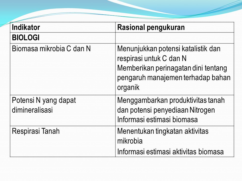 IndikatorRasional pengukuran BIOLOGI Biomasa mikrobia C dan NMenunjukkan potensi katalistik dan respirasi untuk C dan N Memberikan perinagatan dini tentang pengaruh manajemen terhadap bahan organik Potensi N yang dapat dimineralisasi Menggambarkan produktivitas tanah dan potensi penyediaan Nitrogen Informasi estimasi biomasa Respirasi TanahMenentukan tingkatan aktivitas mikrobia Informasi estimasi aktivitas biomasa