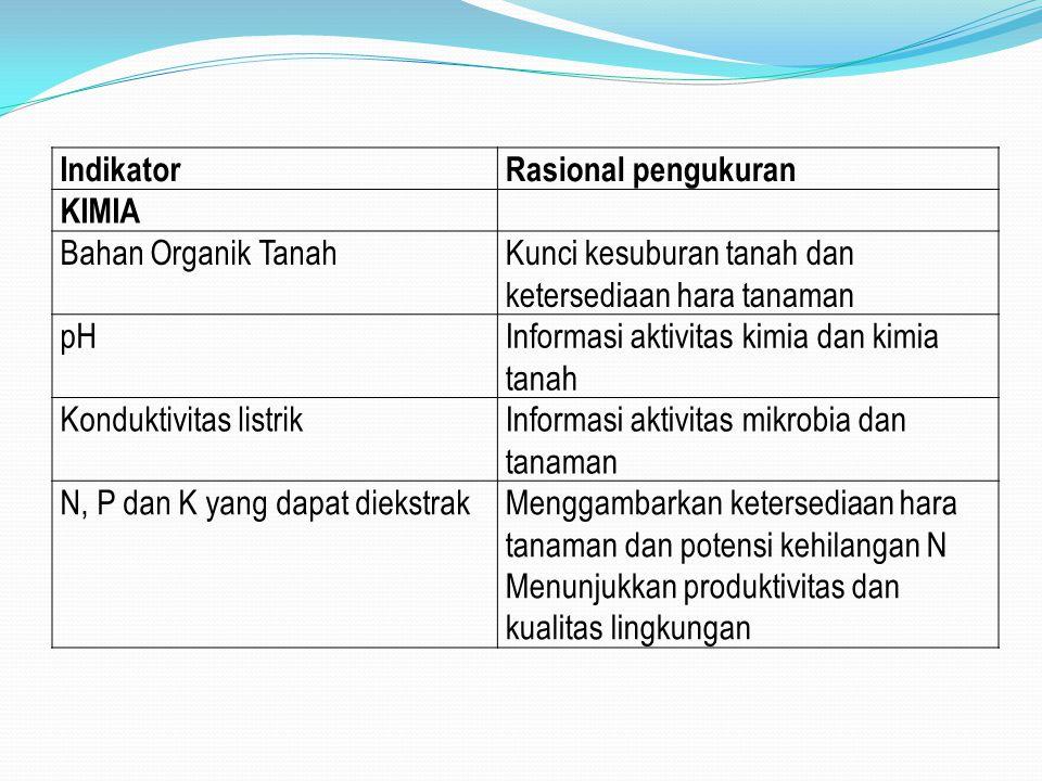 IndikatorRasional pengukuran KIMIA Bahan Organik TanahKunci kesuburan tanah dan ketersediaan hara tanaman pHInformasi aktivitas kimia dan kimia tanah Konduktivitas listrikInformasi aktivitas mikrobia dan tanaman N, P dan K yang dapat diekstrakMenggambarkan ketersediaan hara tanaman dan potensi kehilangan N Menunjukkan produktivitas dan kualitas lingkungan