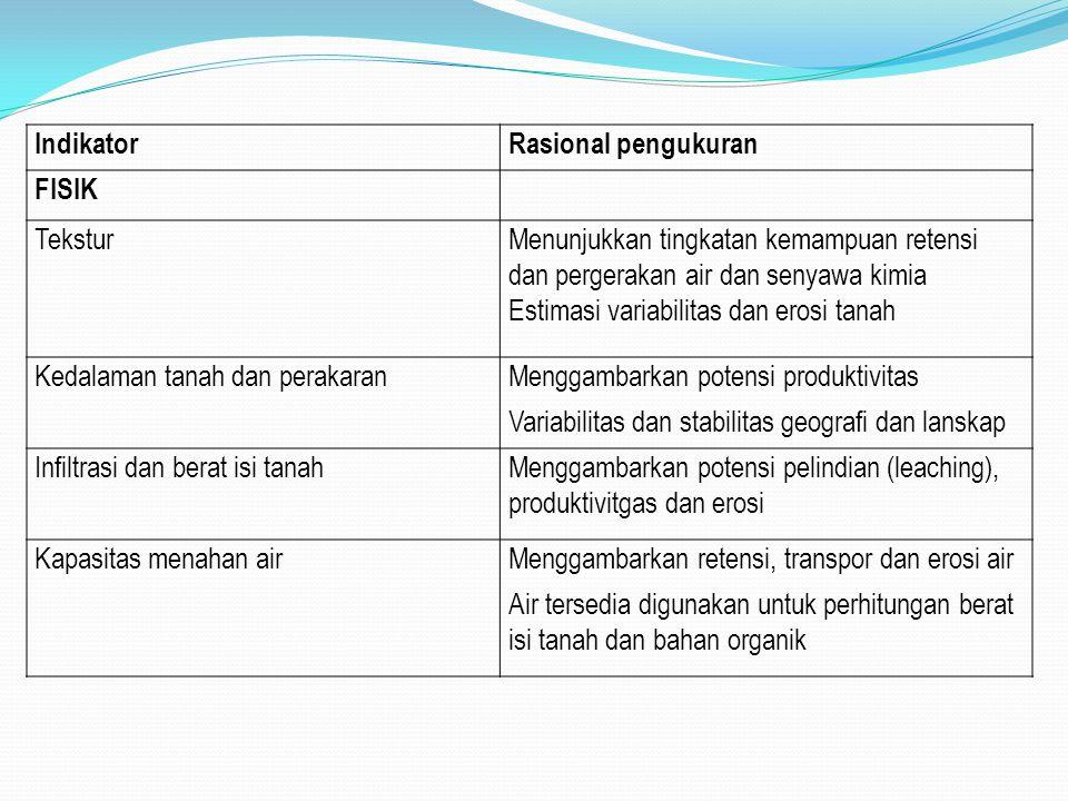 IndikatorRasional pengukuran FISIK TeksturMenunjukkan tingkatan kemampuan retensi dan pergerakan air dan senyawa kimia Estimasi variabilitas dan erosi tanah Kedalaman tanah dan perakaranMenggambarkan potensi produktivitas Variabilitas dan stabilitas geografi dan lanskap Infiltrasi dan berat isi tanahMenggambarkan potensi pelindian (leaching), produktivitgas dan erosi Kapasitas menahan airMenggambarkan retensi, transpor dan erosi air Air tersedia digunakan untuk perhitungan berat isi tanah dan bahan organik