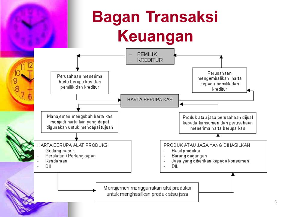 5 Bagan Transaksi Keuangan