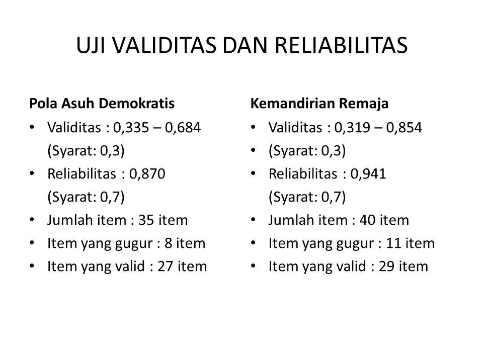 UJI VALIDITAS DAN RELIABILITAS Pola Asuh Demokratis Validitas : 0,335 – 0,684 (Syarat: 0,3) Reliabilitas : 0,870 (Syarat: 0,7) Jumlah item : 35 item I