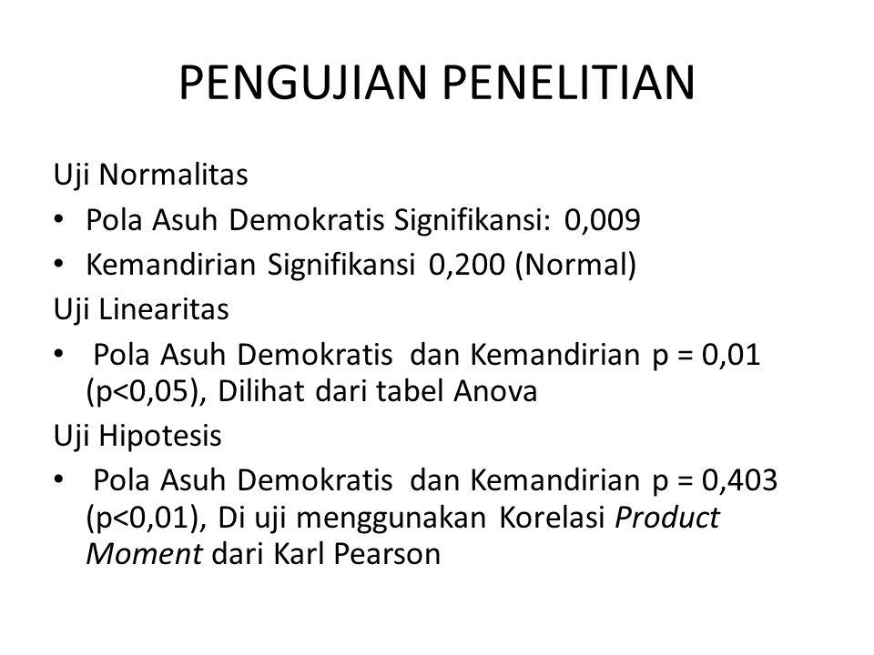 PENGUJIAN PENELITIAN Uji Normalitas Pola Asuh Demokratis Signifikansi: 0,009 Kemandirian Signifikansi 0,200 (Normal) Uji Linearitas Pola Asuh Demokrat
