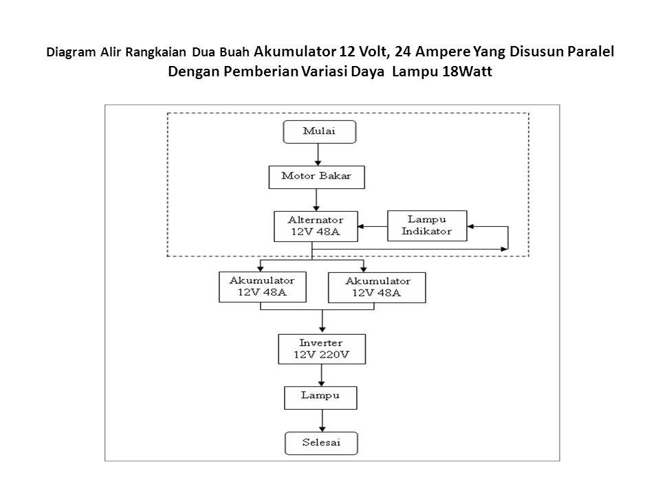 Skema Rangkaian Sistem Pengisian 2 Buah Akumulator 12 Volt 24 Ampere Yang Disusun Paralel Dengan Pemberian Variasi Daya Lampu 18 Watt