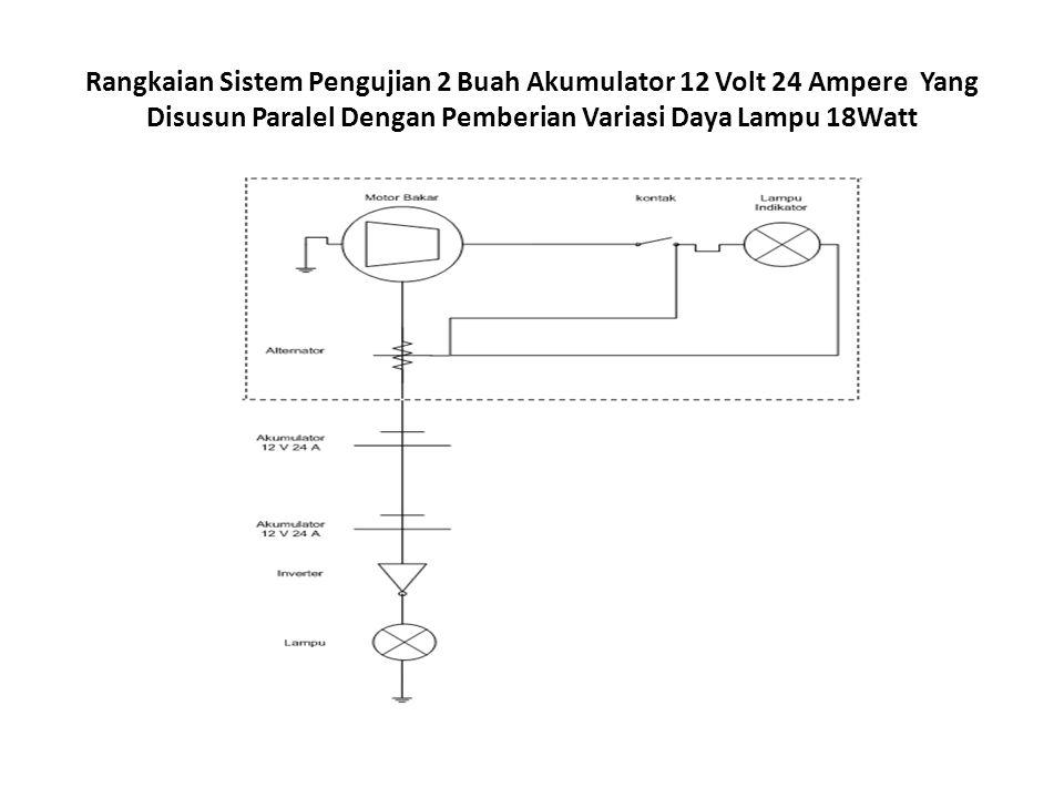 Pengujian Daya Yang Digunakan Untuk Lampu 18-72 Watt Setelah proses pengisian dengan menggunakan alternator yang kemudian daya yang dihasilkan ditampung pada 2 akumulator 12V 24A yang disusun paralel, kemudian daya yang dimiliki pada 2 akumulator tersebut diuji dengan pemberian beban berupa lampu dengan daya 18 watt sampai lampu tersebut padam.