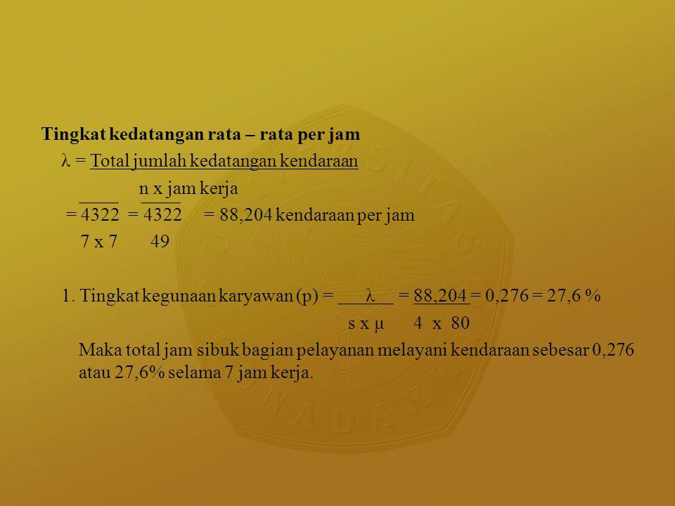Tingkat kedatangan rata – rata per jam λ = Total jumlah kedatangan kendaraan n x jam kerja = 4322 = 4322 = 88,204 kendaraan per jam 7 x 7 49 1. Tingka