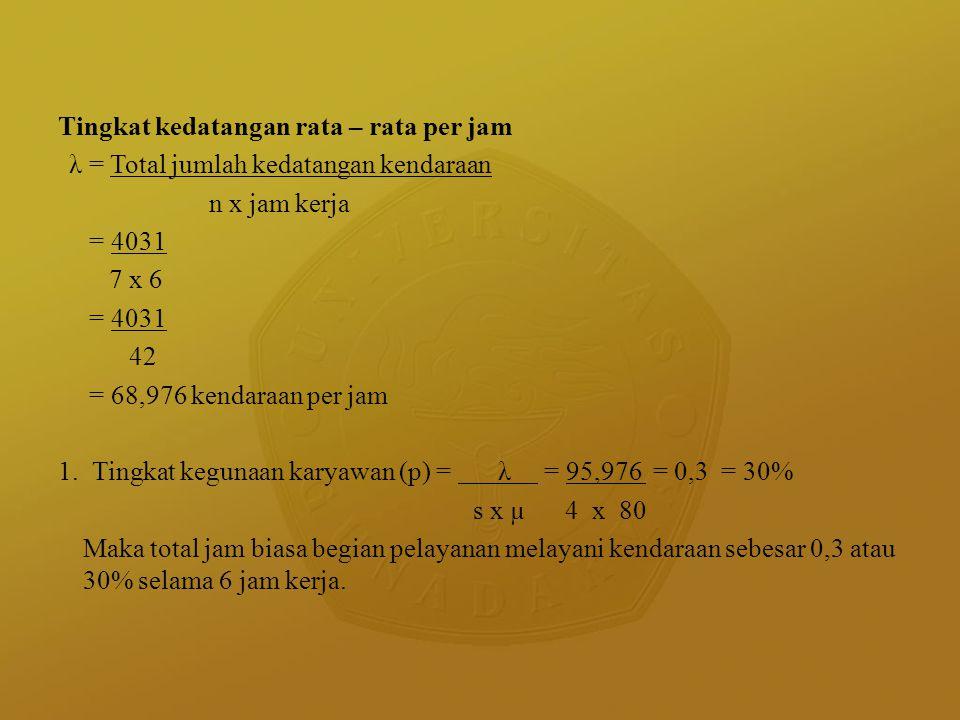 Tingkat kedatangan rata – rata per jam λ = Total jumlah kedatangan kendaraan n x jam kerja = 4031 7 x 6 = 4031 42 = 68,976 kendaraan per jam 1. Tingka