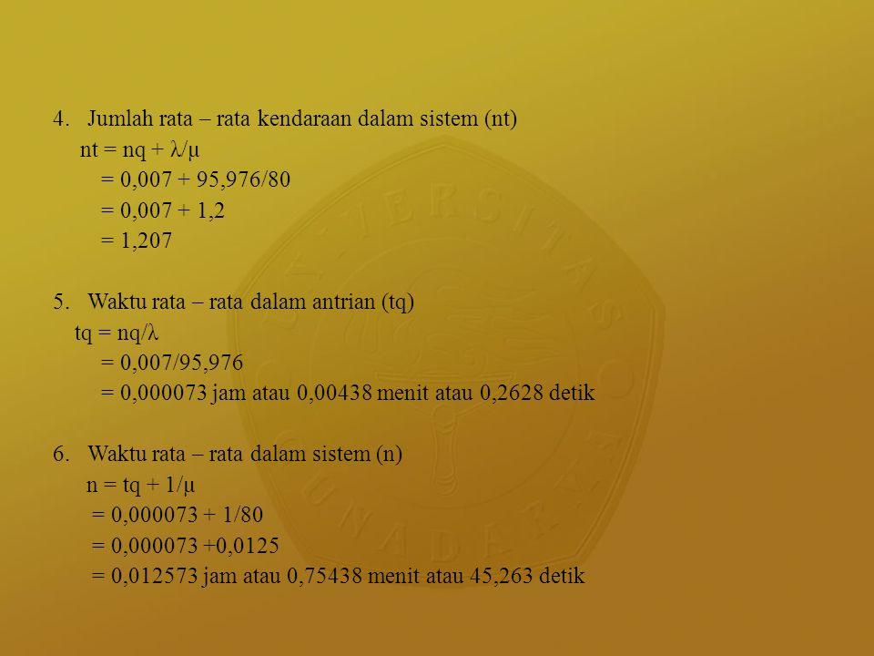 4. Jumlah rata – rata kendaraan dalam sistem (nt) nt = nq + λ/µ = 0,007 + 95,976/80 = 0,007 + 1,2 = 1,207 5. Waktu rata – rata dalam antrian (tq) tq =
