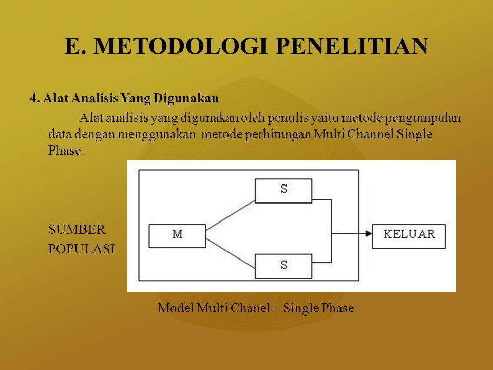 E. METODOLOGI PENELITIAN 4. Alat Analisis Yang Digunakan Alat analisis yang digunakan oleh penulis yaitu metode pengumpulan data dengan menggunakan me