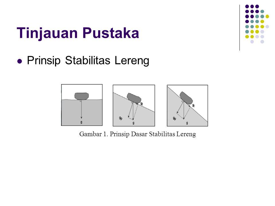 Tinjauan Pustaka Prinsip Stabilitas Lereng Gambar 1. Prinsip Dasar Stabilitas Lereng