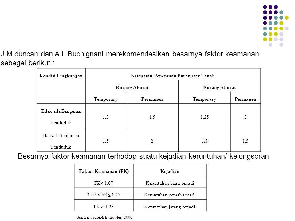 Faktor Keamanan (FK)Kejadian FK≤ 1.07Keruntuhan biasa terjadi 1.07 < FK≤ 1.25Keruntuhan pernah terjadi FK > 1.25Keruntuhan jarang terjadi J.M duncan d