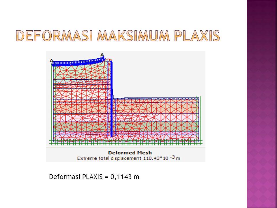 Deformasi PLAXIS = 0,1143 m