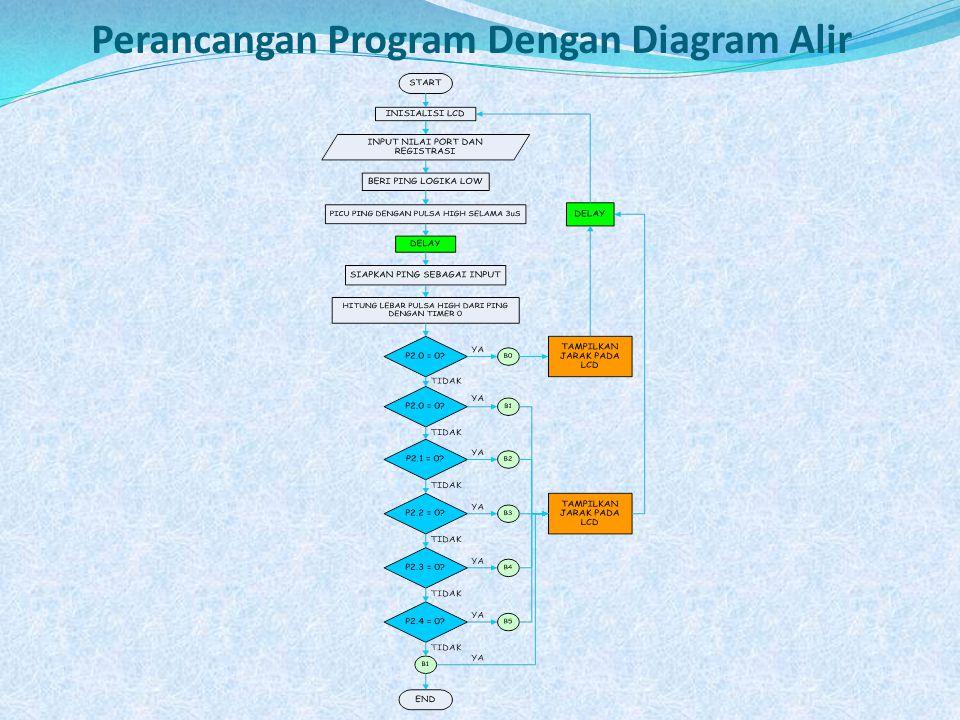 Perancangan Program Dengan Diagram Alir