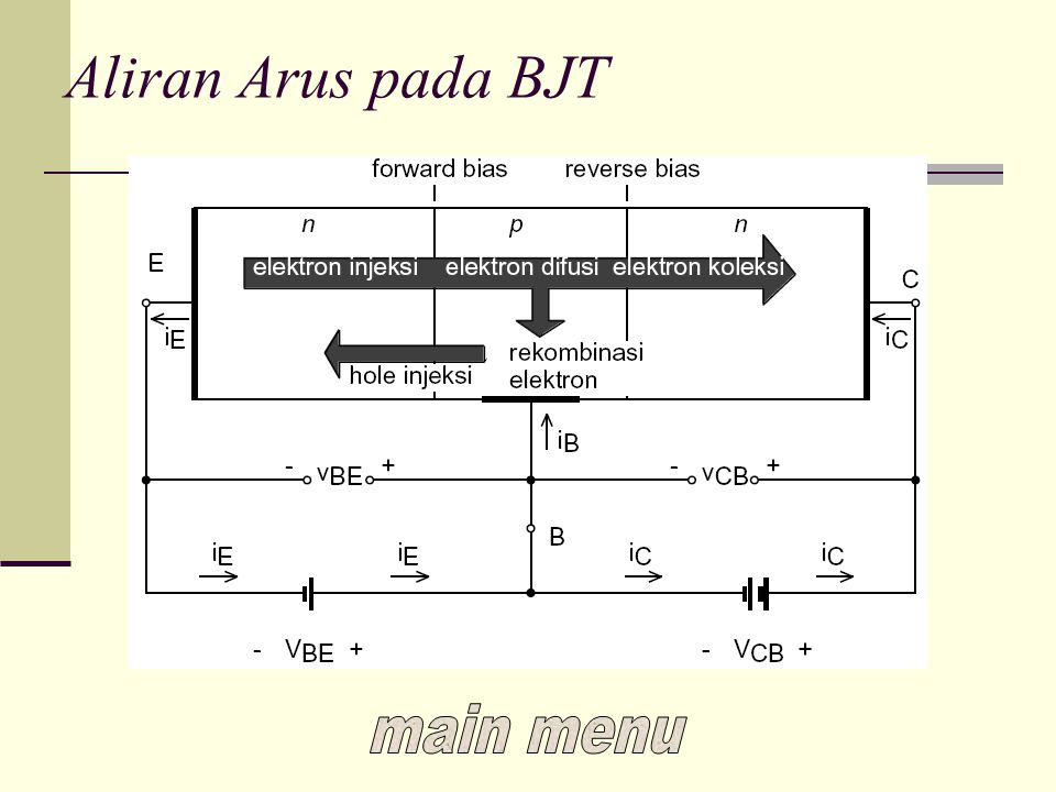Common Collector Configuration Collector dihubungkan bersama ke input dan output dari transistor Mempunyai input impedance yang tinggi dan output impedance yang rendah back cont.