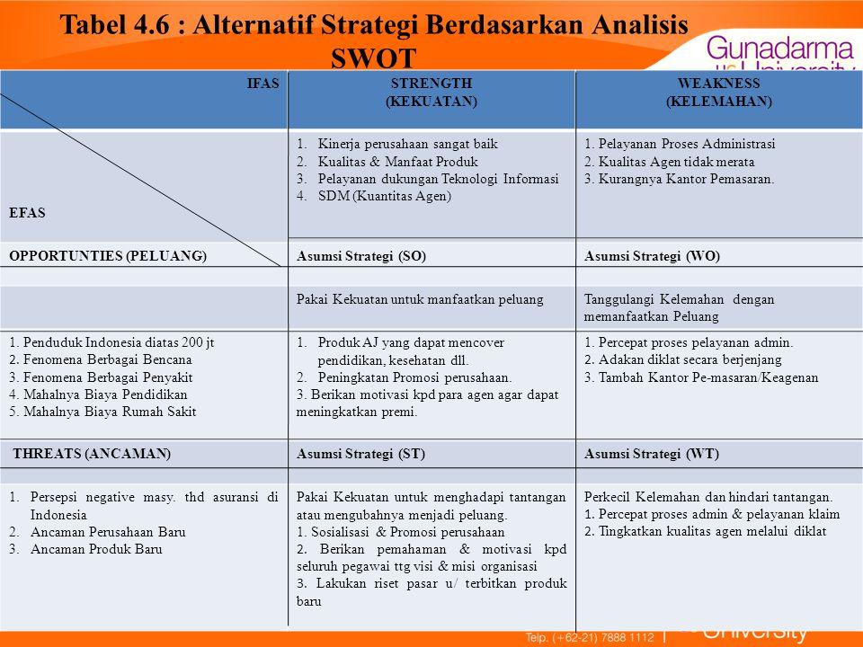 Tabel 4.6 : Alternatif Strategi Berdasarkan Analisis SWOT IFASSTRENGTH (KEKUATAN) WEAKNESS (KELEMAHAN) EFAS 1.Kinerja perusahaan sangat baik 2.Kualita