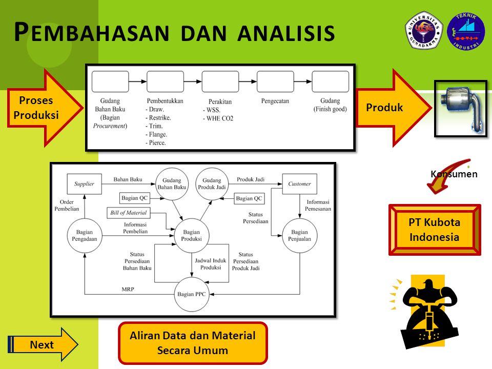 P EMBAHASAN DAN ANALISIS Proses Produksi Produk Aliran Data dan Material Secara Umum Konsumen PT Kubota Indonesia Next