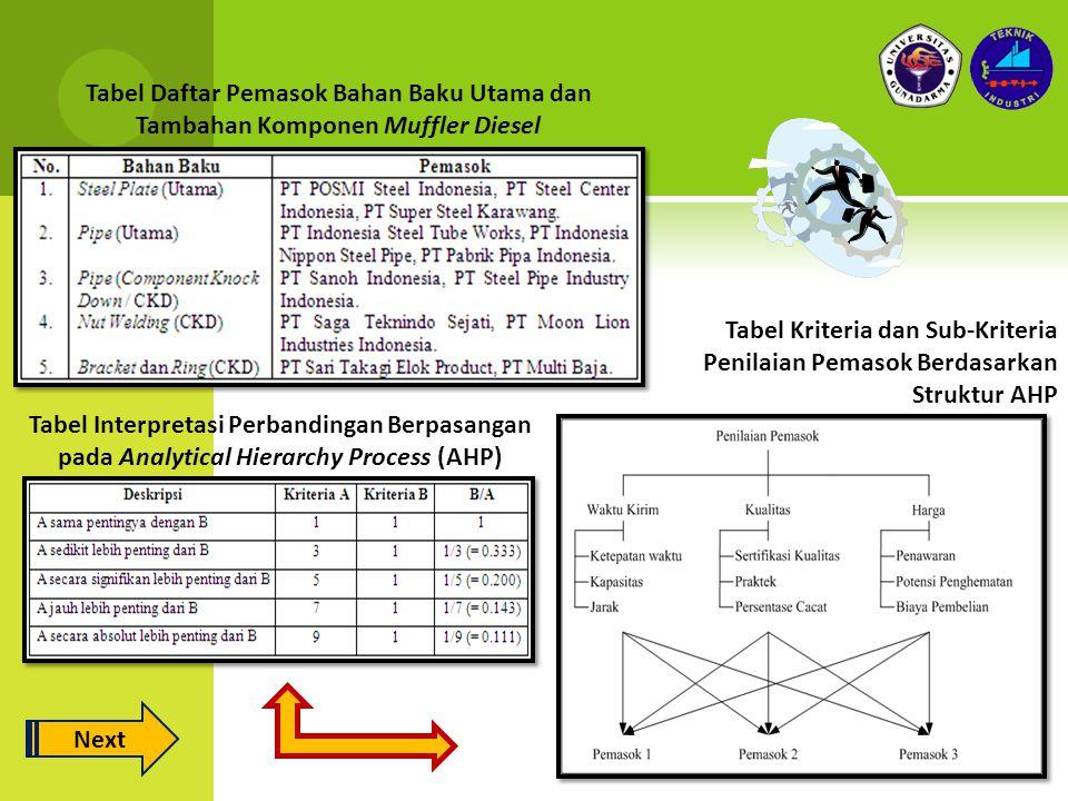 Tabel Daftar Pemasok Bahan Baku Utama dan Tambahan Komponen Muffler Diesel Tabel Interpretasi Perbandingan Berpasangan pada Analytical Hierarchy Process (AHP) Tabel Kriteria dan Sub-Kriteria Penilaian Pemasok Berdasarkan Struktur AHP Next