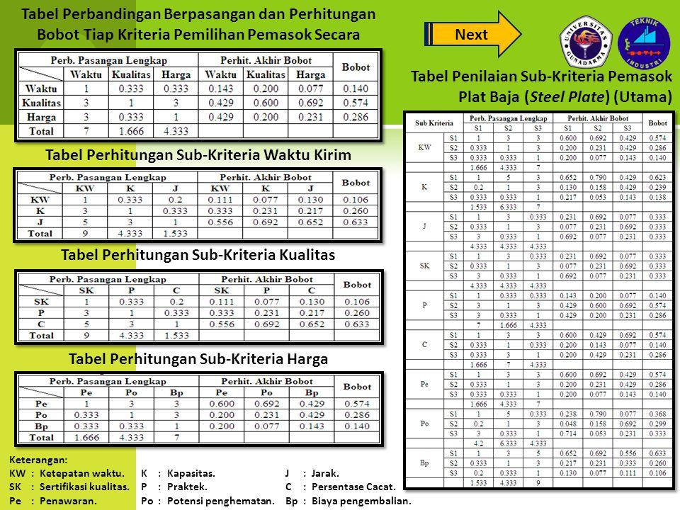 Tabel Perbandingan Berpasangan dan Perhitungan Bobot Tiap Kriteria Pemilihan Pemasok Secara Umum Tabel Perhitungan Sub-Kriteria Waktu Kirim Tabel Perhitungan Sub-Kriteria Kualitas Tabel Perhitungan Sub-Kriteria Harga Tabel Penilaian Sub-Kriteria Pemasok Plat Baja (Steel Plate) (Utama) Keterangan: KW:Ketepatan waktu.