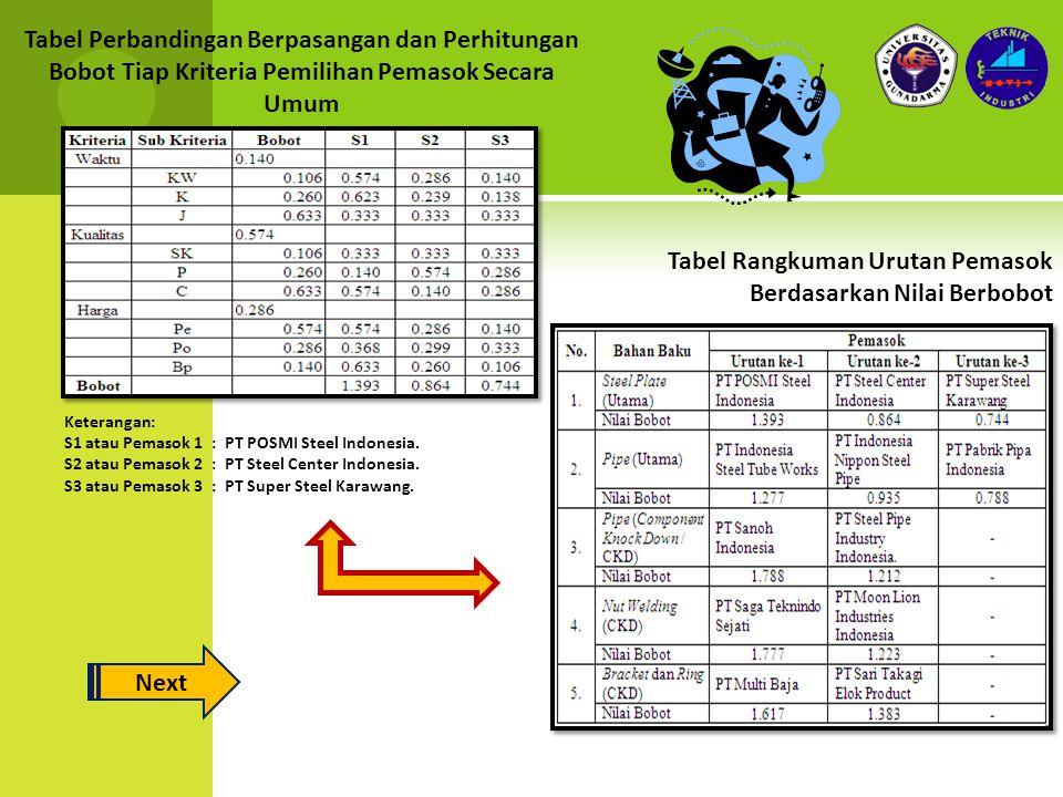 Tabel Perbandingan Berpasangan dan Perhitungan Bobot Tiap Kriteria Pemilihan Pemasok Secara Umum Keterangan: S1 atau Pemasok 1:PT POSMI Steel Indonesi