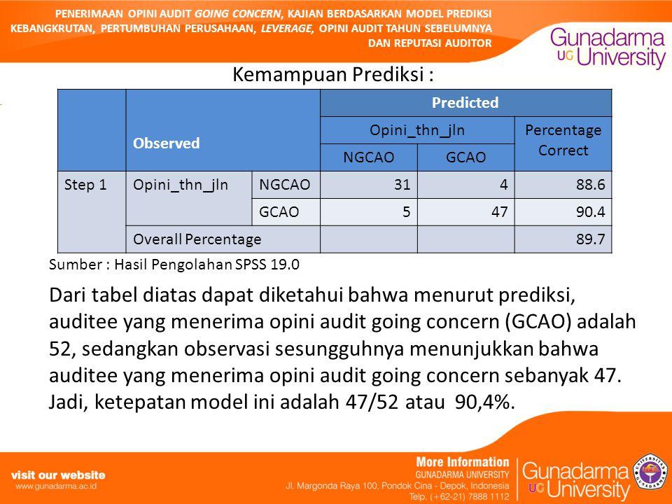 PENERIMAAN OPINI AUDIT GOING CONCERN, KAJIAN BERDASARKAN MODEL PREDIKSI KEBANGKRUTAN, PERTUMBUHAN PERUSAHAAN, LEVERAGE, OPINI AUDIT TAHUN SEBELUMNYA DAN REPUTASI AUDITOR Kemampuan Prediksi : Sumber : Hasil Pengolahan SPSS 19.0 Dari tabel diatas dapat diketahui bahwa menurut prediksi, auditee yang menerima opini audit going concern (GCAO) adalah 52, sedangkan observasi sesungguhnya menunjukkan bahwa auditee yang menerima opini audit going concern sebanyak 47.