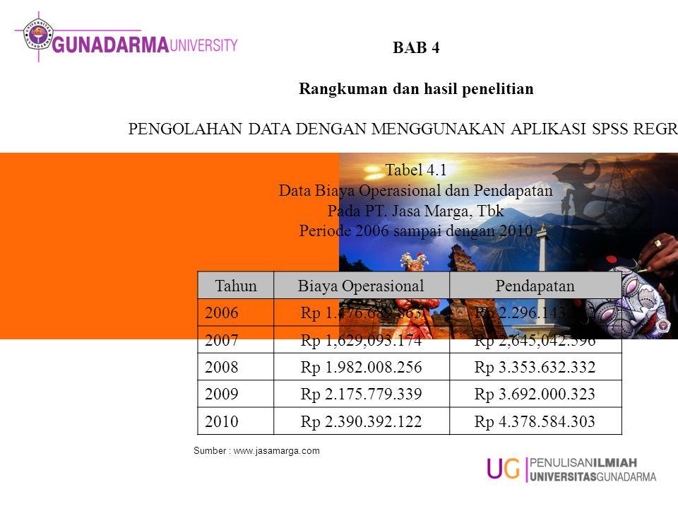 BAB 4 Rangkuman dan hasil penelitian PENGOLAHAN DATA DENGAN MENGGUNAKAN APLIKASI SPSS REGRESI Tabel 4.1 Data Biaya Operasional dan Pendapatan Pada PT.