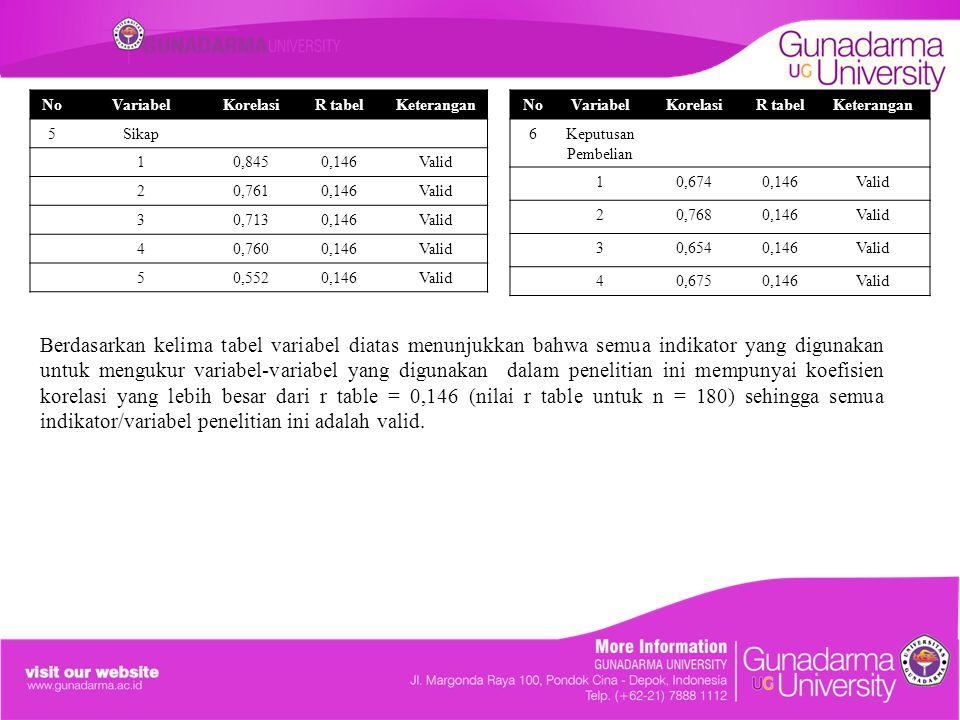 Berdasarkan kelima tabel variabel diatas menunjukkan bahwa semua indikator yang digunakan untuk mengukur variabel-variabel yang digunakan dalam peneli