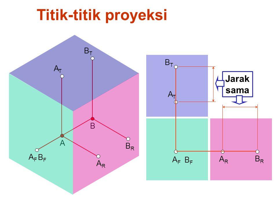 A B Titik-titik proyeksi AFAF BRBR ATAT BFBF ARAR BTBT AFAF ARAR ATAT BFBF BRBR BTBT Jarak sama