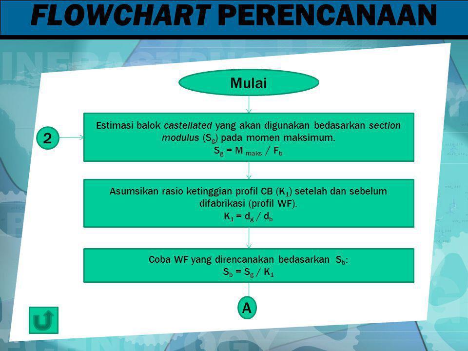 FLOWCHART PERENCANAAN Mulai Estimasi balok castellated yang akan digunakan bedasarkan section modulus (S g ) pada momen maksimum. S g = M maks / F b A