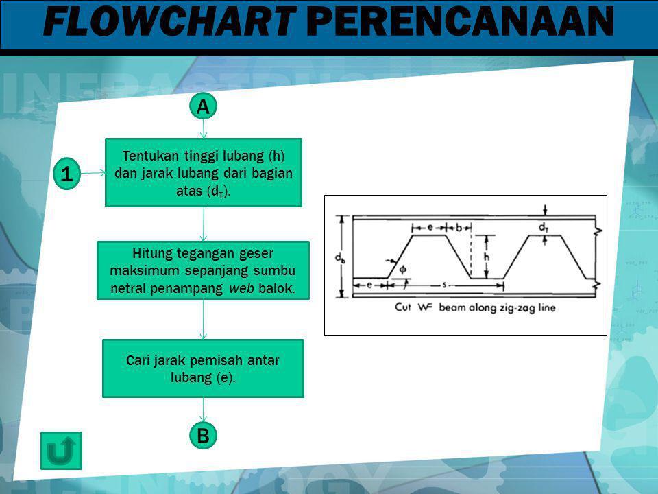 FLOWCHART PERENCANAAN Tentukan tinggi lubang (h) dan jarak lubang dari bagian atas (d T ). Hitung tegangan geser maksimum sepanjang sumbu netral penam