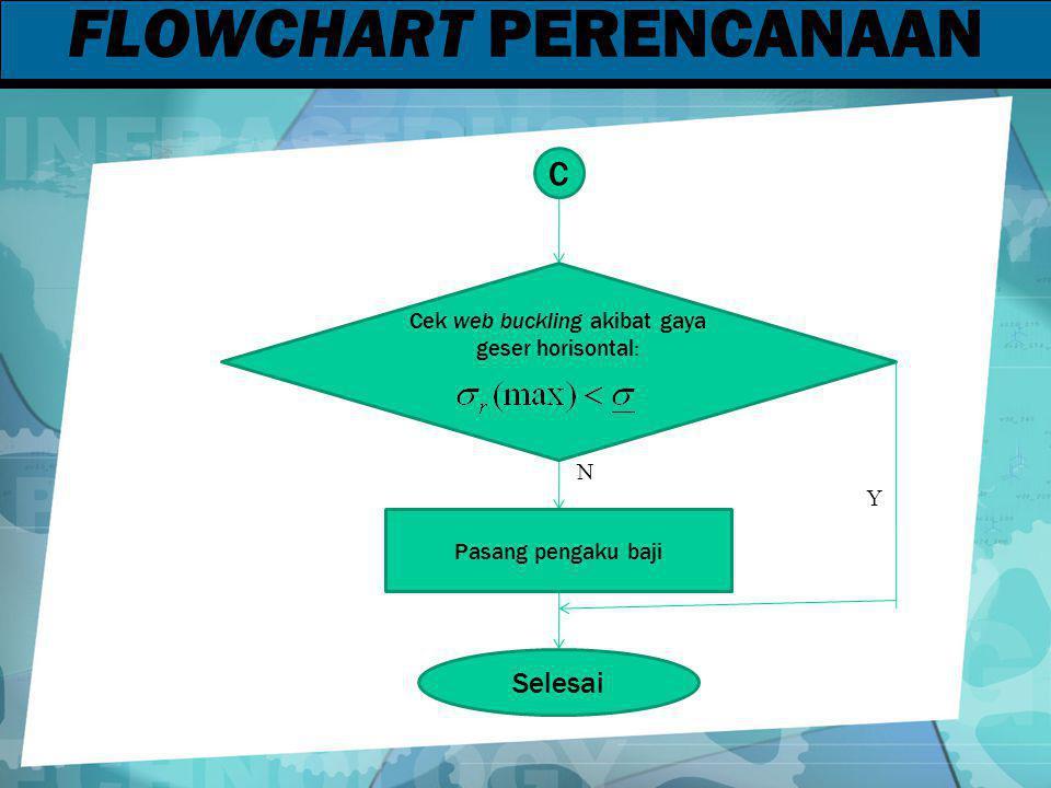 FLOWCHART PERENCANAAN C Selesai Cek web buckling akibat gaya geser horisontal: Pasang pengaku baji N Y