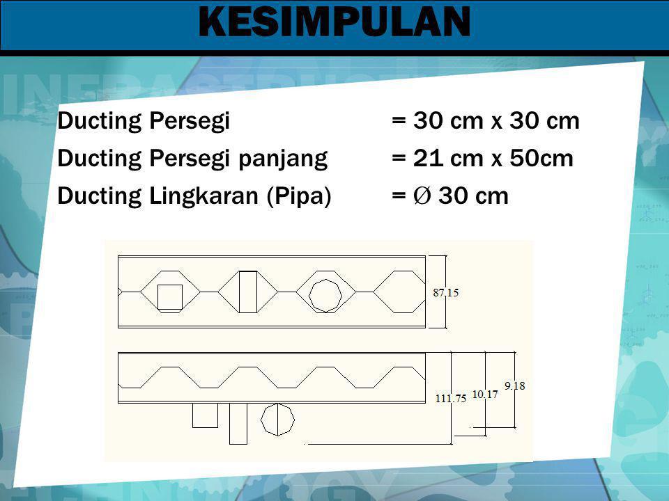 KESIMPULAN Ducting Persegi= 30 cm x 30 cm Ducting Persegi panjang= 21 cm x 50cm Ducting Lingkaran (Pipa)= Ø 30 cm