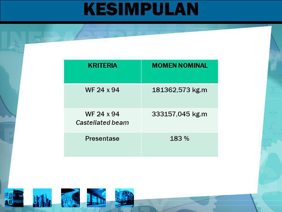 KESIMPULAN KRITERIAMOMEN NOMINAL WF 24 x 94181362,573 kg.m WF 24 x 94 Castellated beam 333157,045 kg.m Presentase183 %