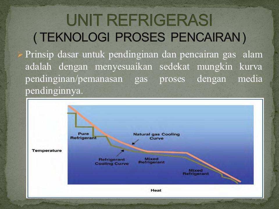  Prinsip dasar untuk pendinginan dan pencairan gas alam adalah dengan menyesuaikan sedekat mungkin kurva pendinginan/pemanasan gas proses dengan medi