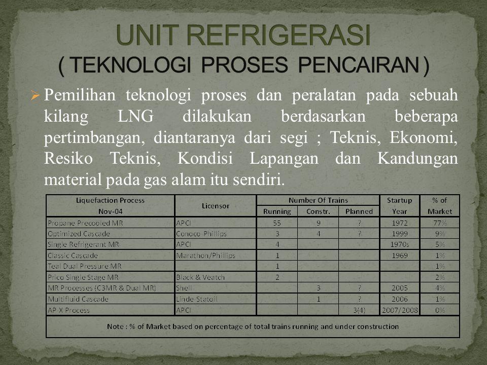  Pemilihan teknologi proses dan peralatan pada sebuah kilang LNG dilakukan berdasarkan beberapa pertimbangan, diantaranya dari segi ; Teknis, Ekonomi