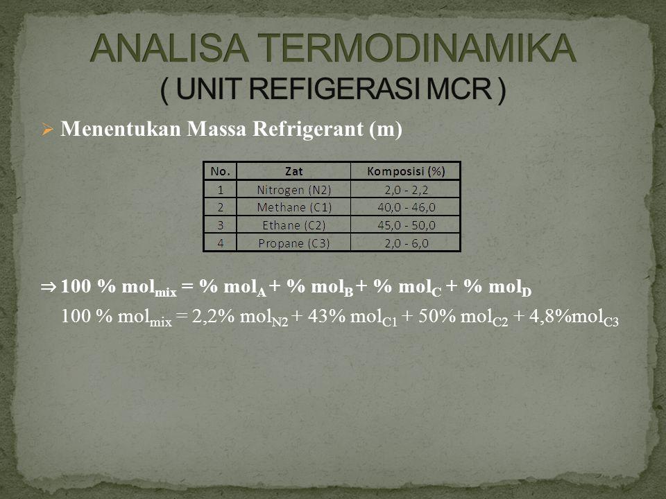  Menentukan Massa Refrigerant (m) ⇒ 100 % mol mix = % mol A + % mol B + % mol C + % mol D 100 % mol mix = 2,2% mol N2 + 43% mol C1 + 50% mol C2 + 4,8