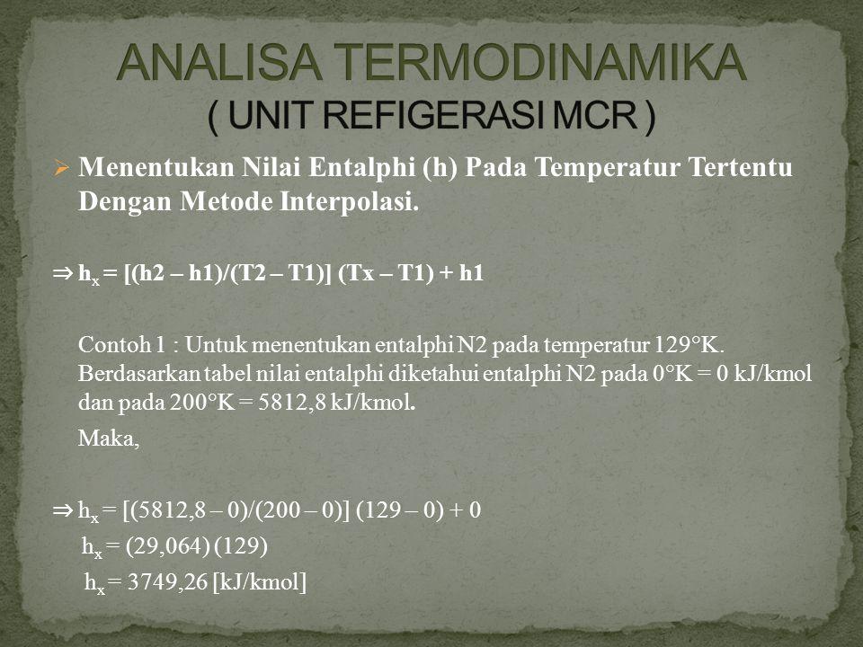  Menentukan Nilai Entalphi (h) Pada Temperatur Tertentu Dengan Metode Interpolasi. ⇒ h x = [(h2 – h1)/(T2 – T1)] (Tx – T1) + h1 Contoh 1 : Untuk mene