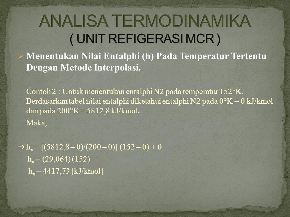  Menentukan Nilai Entalphi (h) Pada Temperatur Tertentu Dengan Metode Interpolasi. Contoh 2 : Untuk menentukan entalphi N2 pada temperatur 152°K. Ber