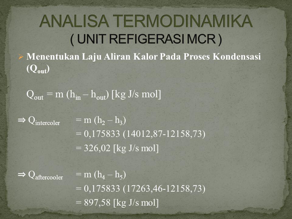  Menentukan Laju Aliran Kalor Pada Proses Kondensasi (Q out ) Q out = m (h in – h out ) [kg J/s mol] ⇒ Q intercoler = m (h 2 – h 3 ) = 0,175833 (1401