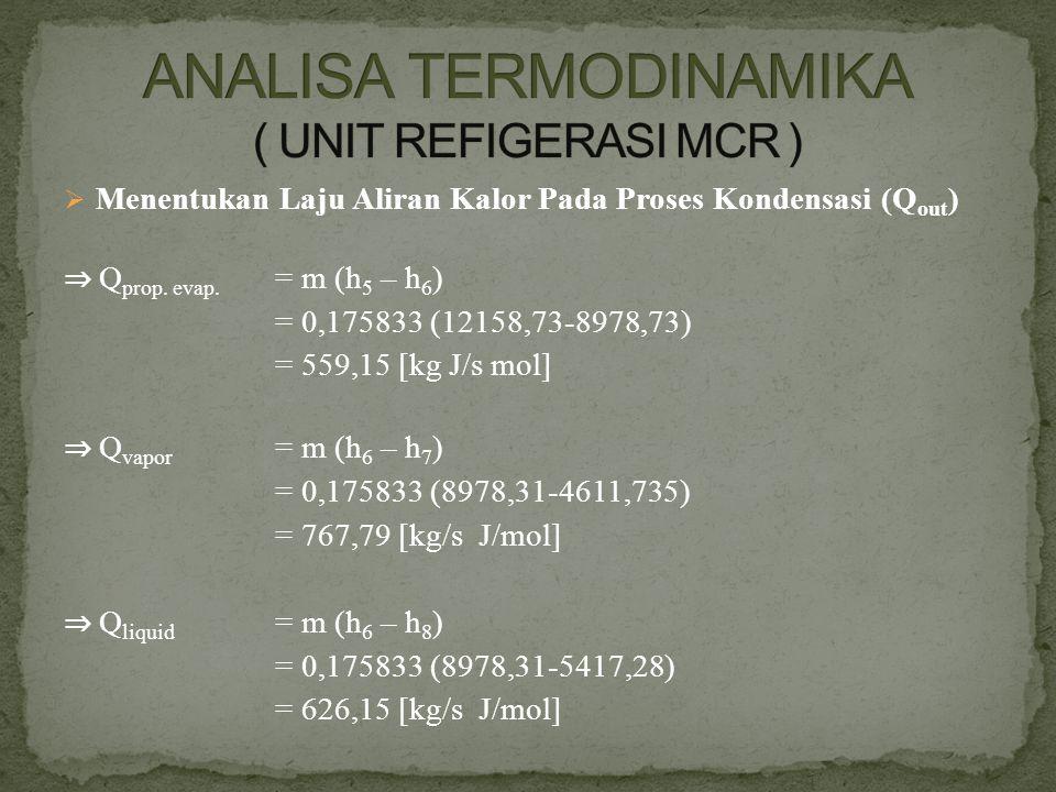  Menentukan Laju Aliran Kalor Pada Proses Kondensasi (Q out ) ⇒ Q prop. evap. = m (h 5 – h 6 ) = 0,175833 (12158,73-8978,73) = 559,15 [kg J/s mol] ⇒